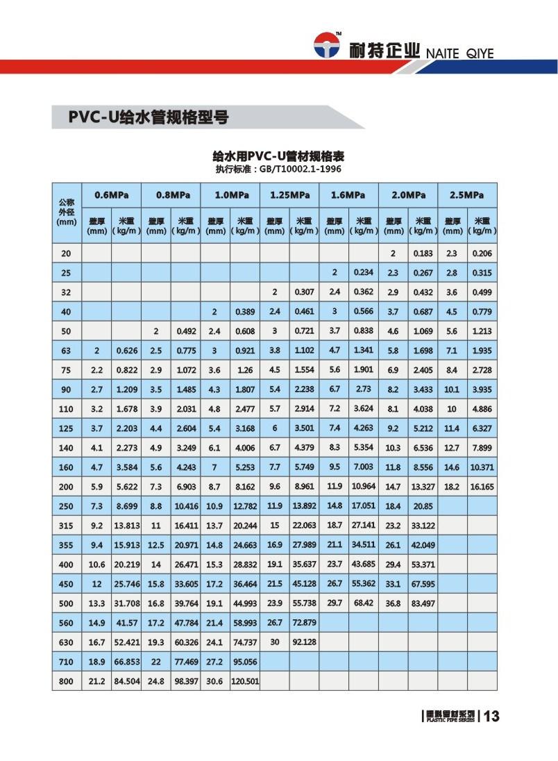 pvc-u给水管规格壁厚米重