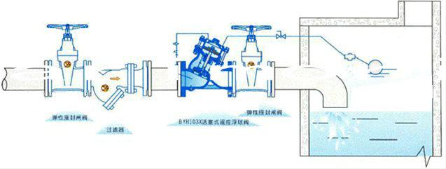 针阀,球阀,浮球阀,微型过滤器等组成水力控制接管系统,调定后,自动图片