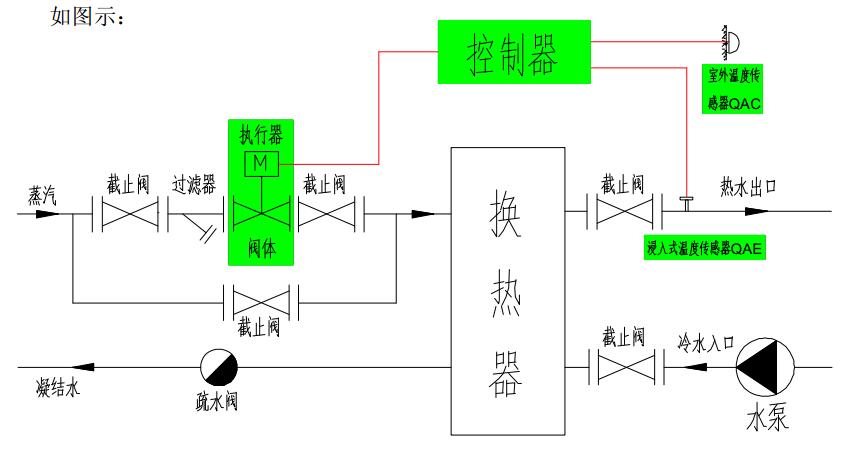 4、SIEMENS 温控阀的产品优势: (1) 比例带、积分时间大,范围自由设定,适合不同工况。 (2) 控制器功能强大,软件成熟,功能多样。 (3) 执行器力量大,运行平稳。 (4) 执行器带行程校验功能,自动识别不同阀体。 (5) 传感器温度特性好,精度高。 5、技术参数: (1)传感器: