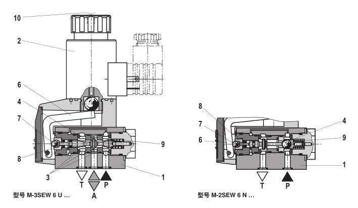 阀m-3sew6c3x/420mg24n9k4特点 具有二位二通,二位三通或二位四通的图片