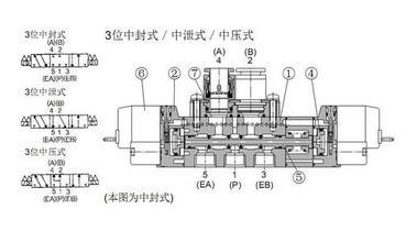 festo电磁阀结构,费斯托气液联动阀工作原理图片