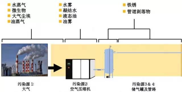 压缩空气质量等级标准