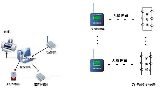 管母线温度红外监测系统