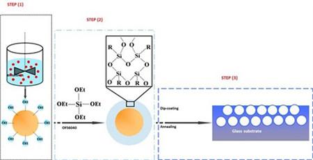 硅前驱体包覆苯丙乳液的核壳结构纳米材料制备方法