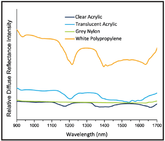 共聚物树脂的NIR漫反射光谱揭示了差异是由化学组成和表面特征造成的。