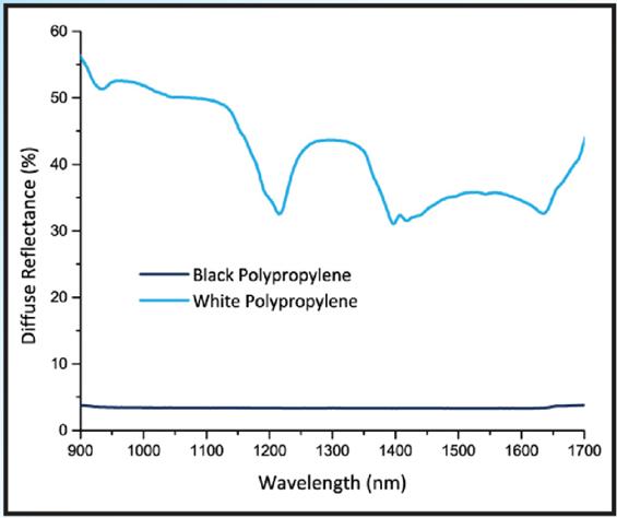 基于NIR的分选方法对深色样品的效果稍差,因为深色吸收的NIR更多。
