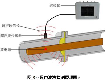 开关柜超声波局部放电测试仪