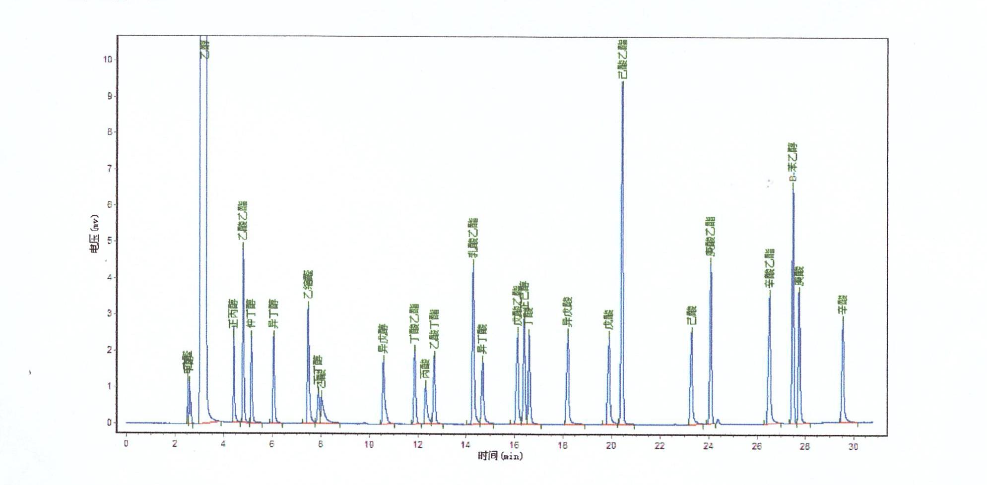白酒分析谱图