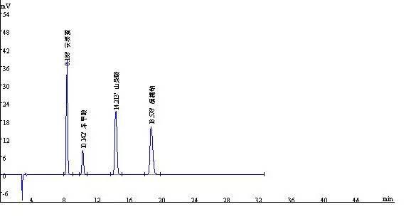 安赛蜜和糖精钠分析谱图