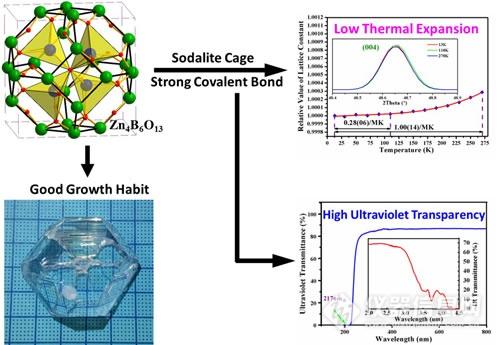 zbo晶体具有硼酸盐晶体中罕见的方钠石笼结构