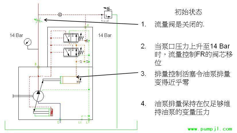 原理,当入口与出口没有压差时,通电后,电磁力直接把先导小阀和主阀